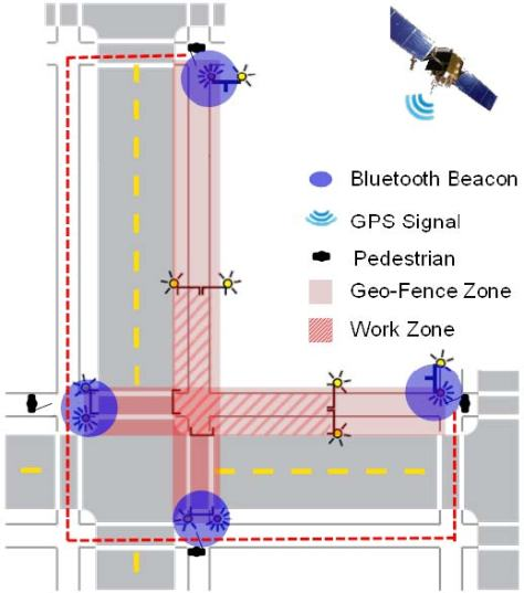 Illustration of Bluetooth beaconplacement at decision points around a work zone.
