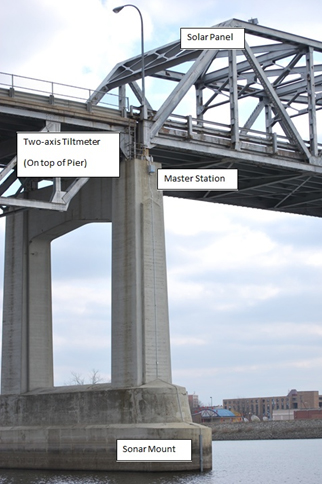 The Highway 43 Bridge in Winona was affixed with continuous bridge scour monitoring equipment.