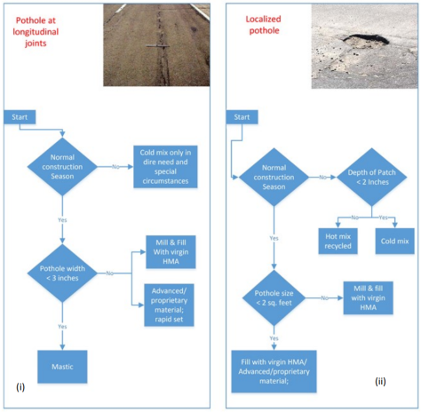 Simple Decision Tree for Comprehensive Field Evaluation of Asphalt Patching Techniques
