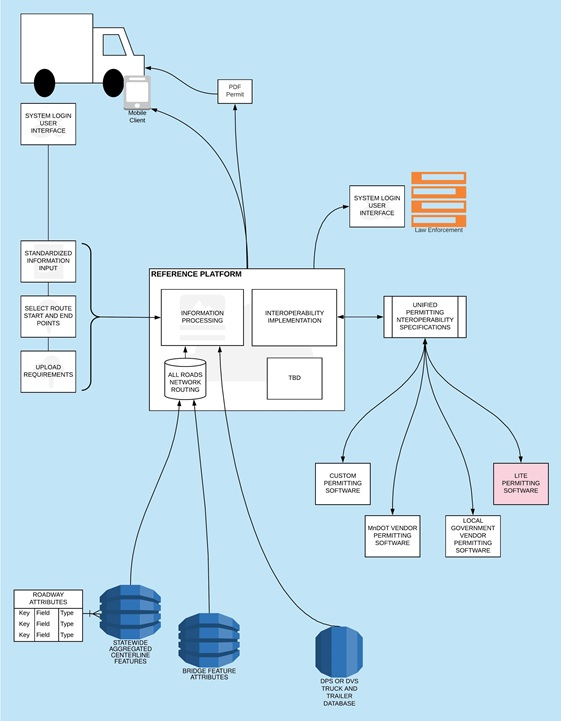 Technical Schematic of a Reference Platform. The permitting platform will connect various software and data sources