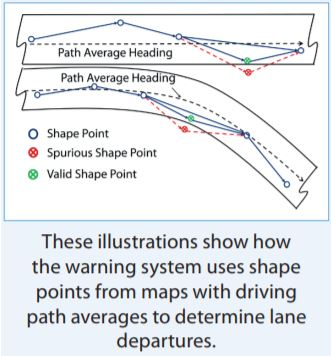 Illustrations show how the warning system uses shape points from maps with driving path averages to determine lane departures.