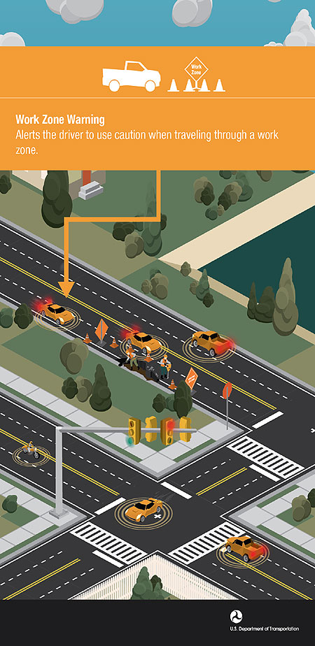 U.S. DOT image shows current work zone warning signals that may be adopted in connected and autonomous vehicles.