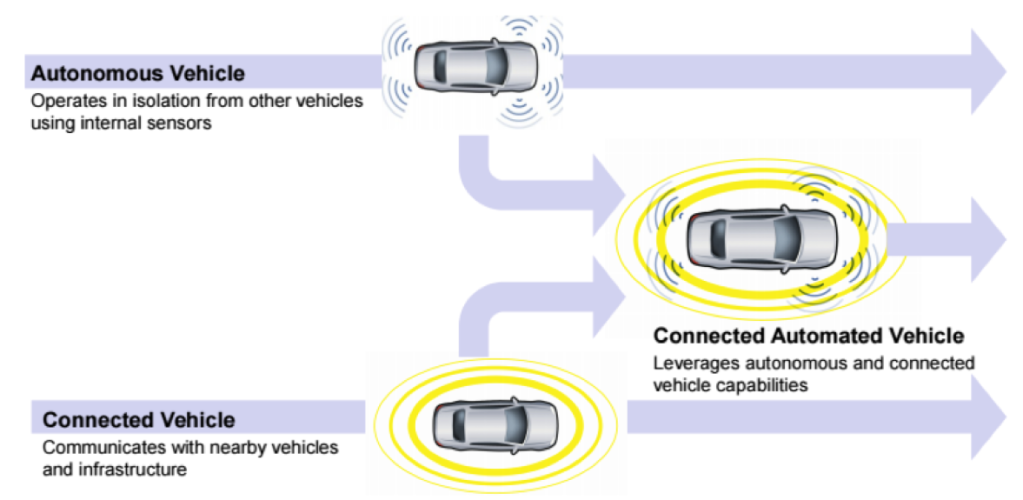 An illustration of an autonomous vehicle uniting with a connected vehicle to form a connected automated vehicle. Autonomous vehicles operate in isolation from other vehicles using internal sensors; connected vehicles communicate with nearby vehicles and infrastructure. Together, they leverage autonomous and connected vehicle capabilities.