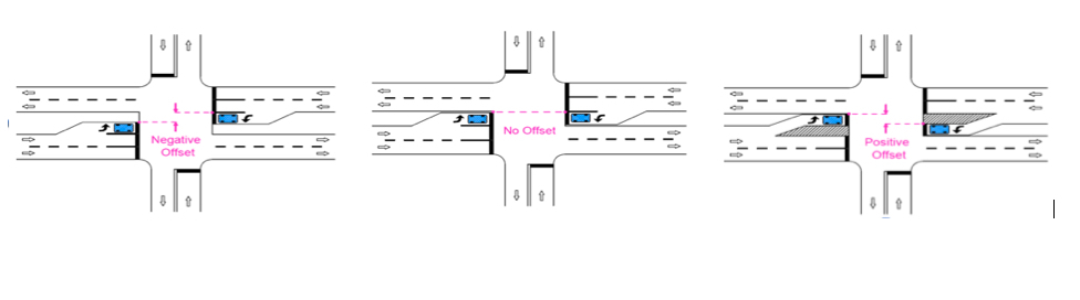 Three graphic overhead views of intersections with different left-turn lane offsets. Blue rectangles in these lanes represent vehicles. One view shows opposing turn lanes directly opposite each other; one shows a closer arrangement that obscures sight lines of a through lane; and one shows positive offset that allows sight lines of a through lane.