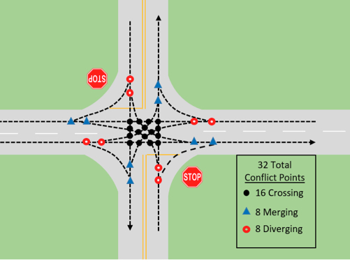 A graphic of an undivided rural intersection. Thirty-two conflict points of the road configuration are shown using solid lines; dotted lines; and red, blue and black dots.