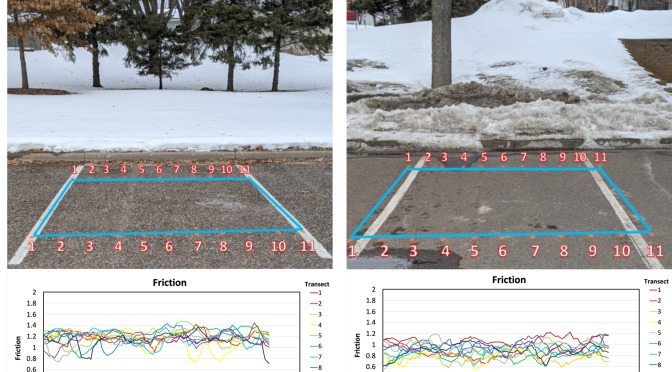 Photographs and graphs of friction and temperature on permeable and impermeable pavement.