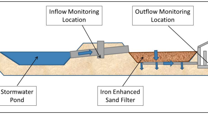 Monitoring Performance of an Iron-Enhanced Stormwater Filtration System