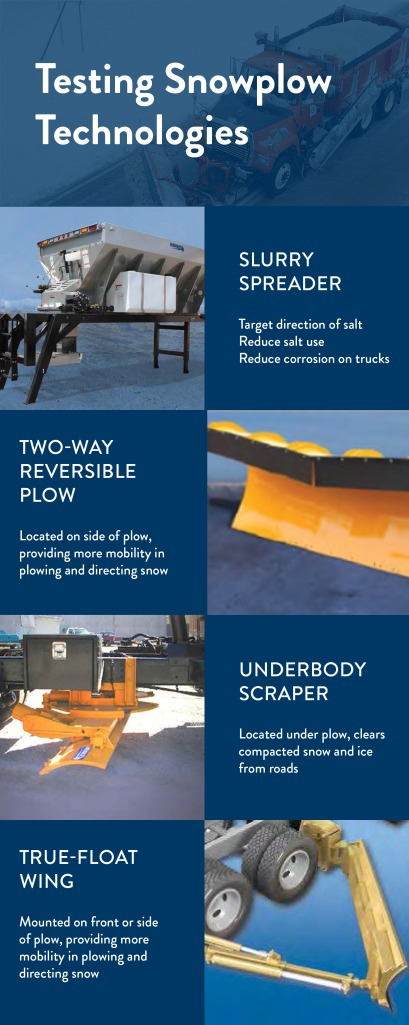 [Infographic] Testing Snowplow Technologies: Slurry Spreader (target direction of salt, reduce salt use, reduce corrosion on trucks), Two-Way Reversible Plow (located on side of plow, providing more mobility in plowing and directing snow), Underbody Scraper (located under plow, clears compacted snow and ice from roads), True-Float Wind (mounted on front or side of plow, providing more mobility in plowing and directing snow)