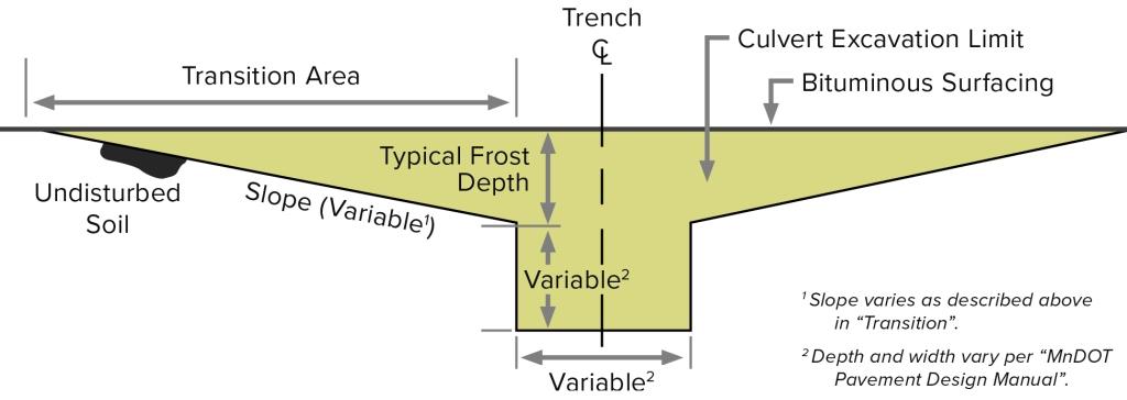 Schematic illustrates variable depth slope design.