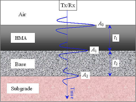 A cross section of pavement shows how transmitted and received signals of GPR move through hot-mix asphalt, base and subgrade layers of a road.